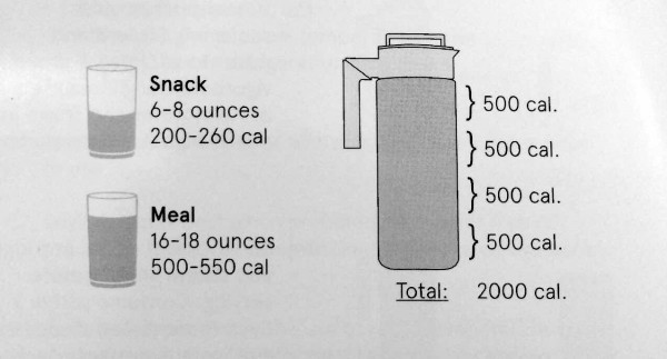 Snack vs meal