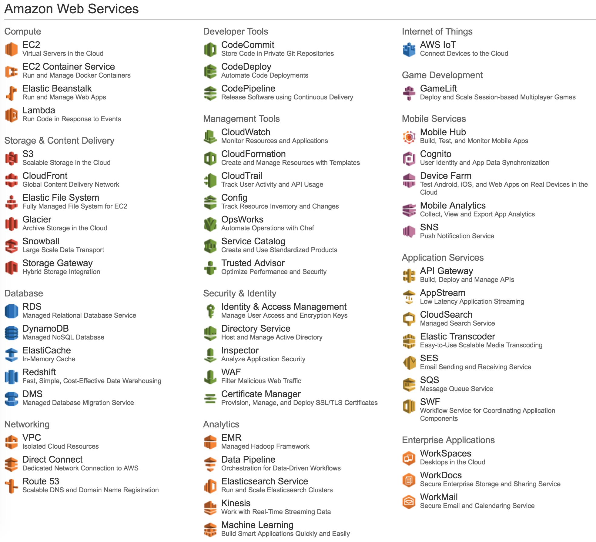Designing Amazon Web Services Playing Cards – Netninja com